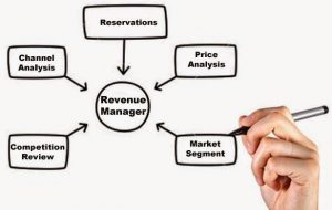 que es el hotel revenue management